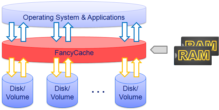 FancyCache Diagram