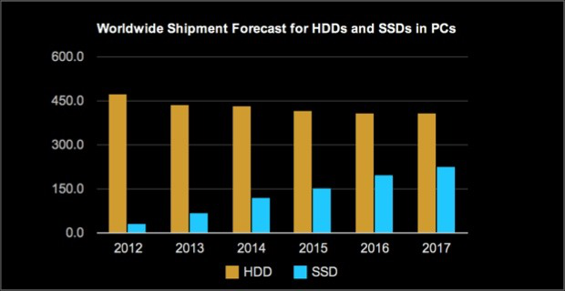 IHS ssd forecast