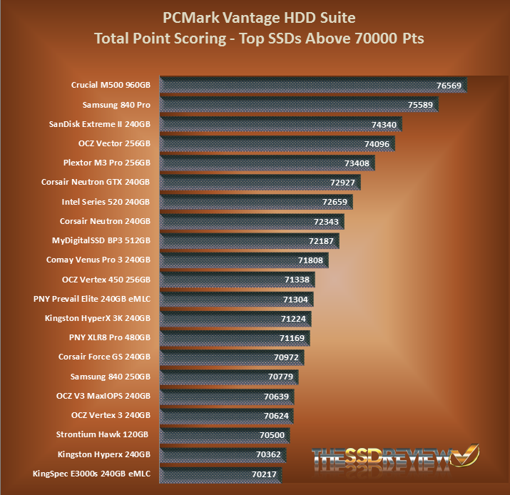 SanDisk Extreme II SSD PCMark Vantage Chart