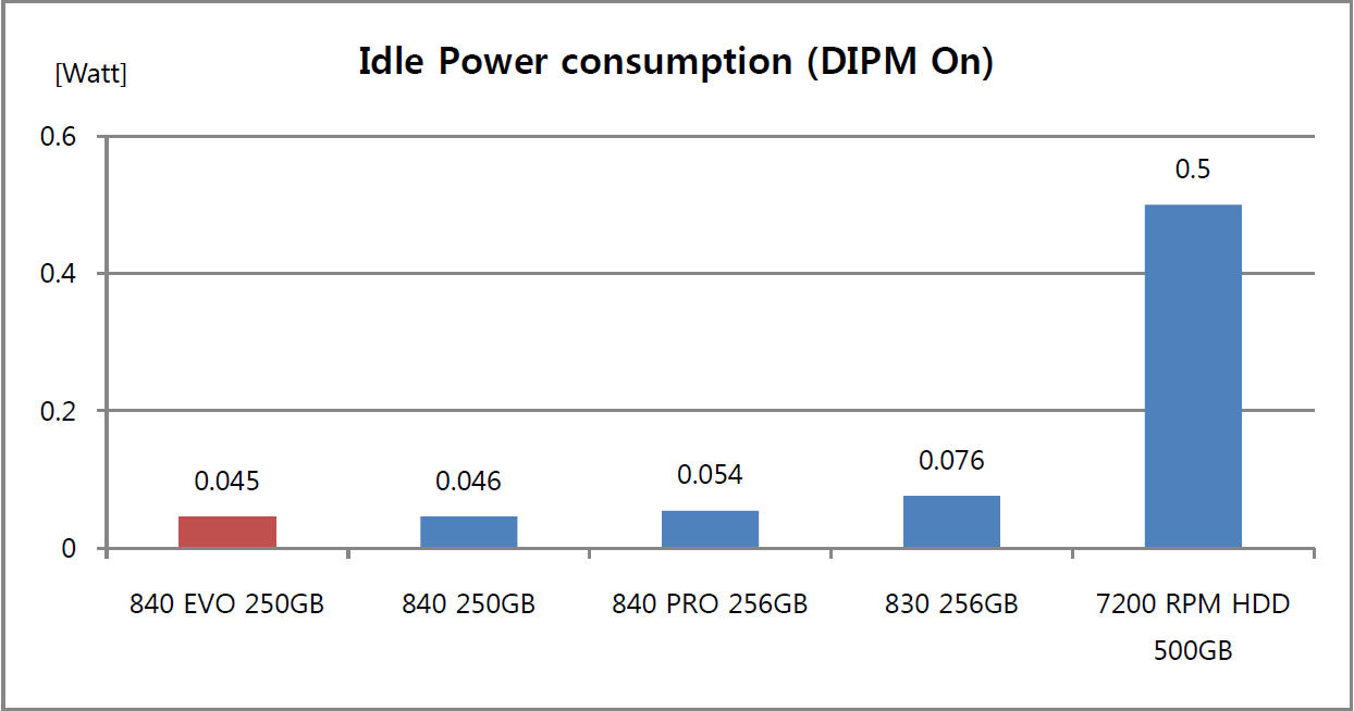 Idle Power