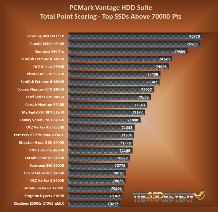Samsung 840 EVO SSD Vantage Chart