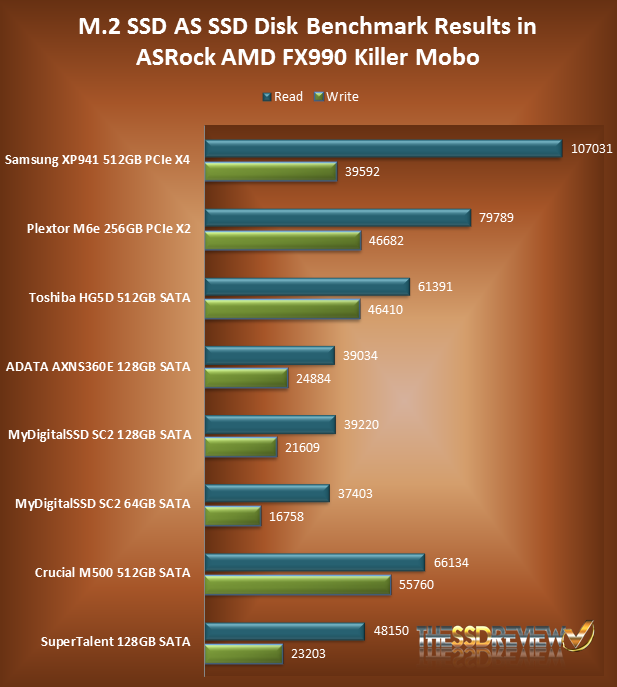 AS SSD IOPS Chart