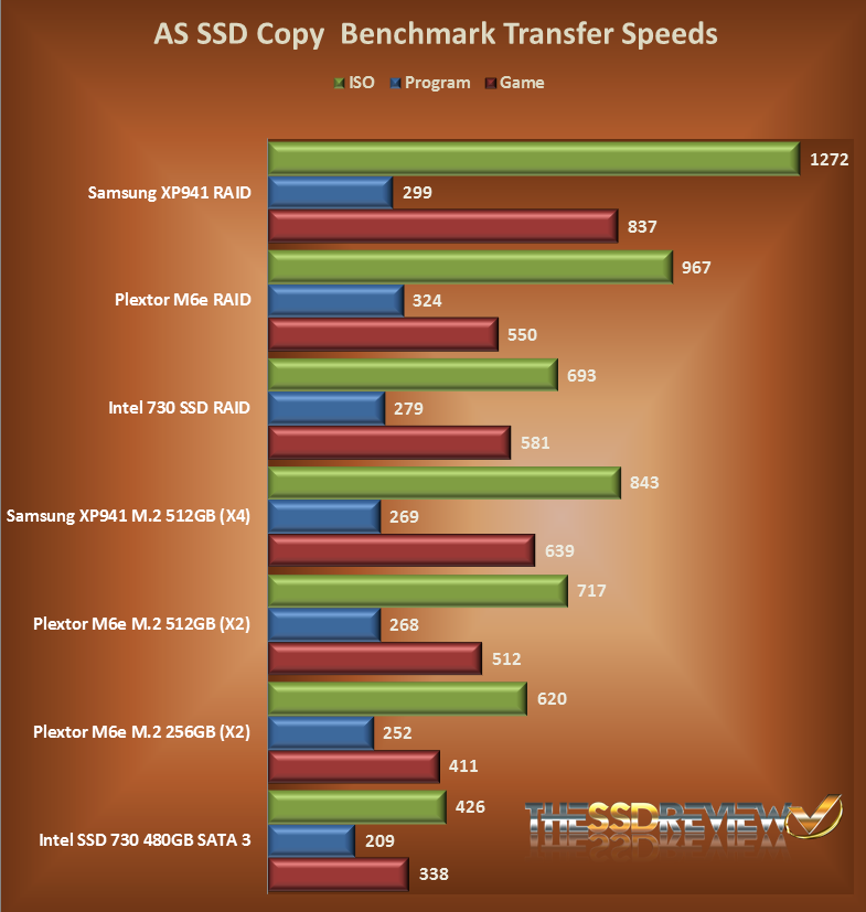 ASSD Copy Benchmark Transfer Speeds