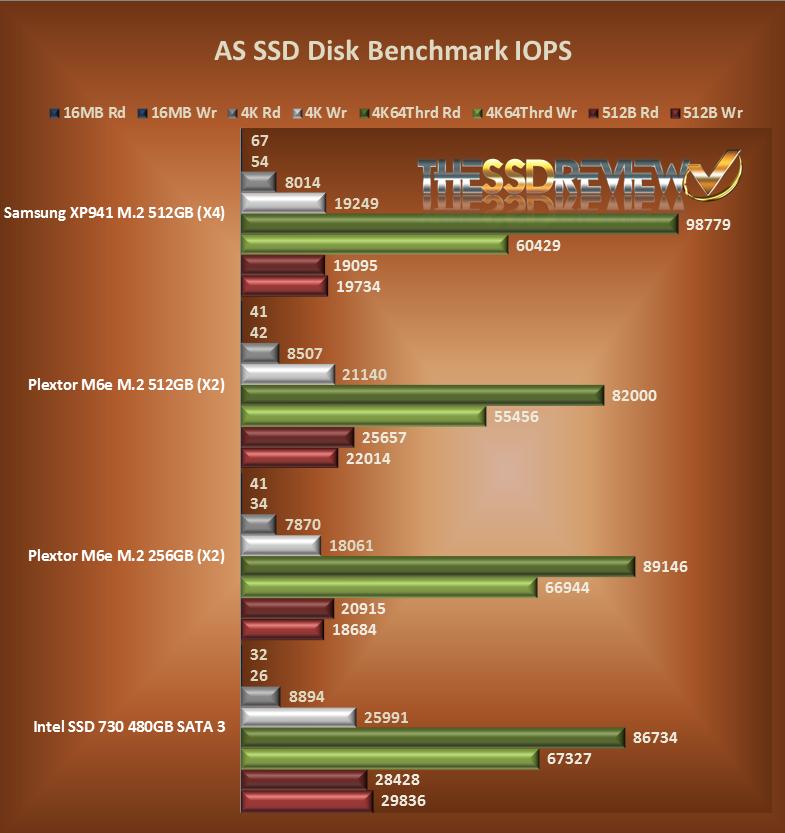 ASSD IOPS Chart