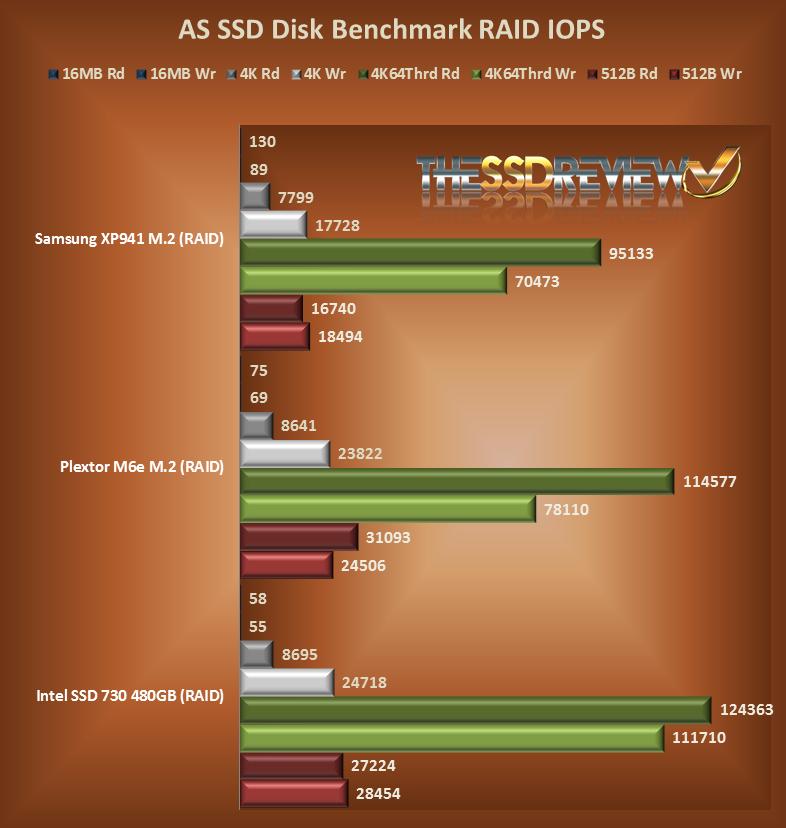 ASSD RAID IOPS Chart