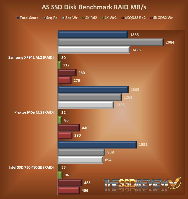 ASSD Throughput RAID Chart