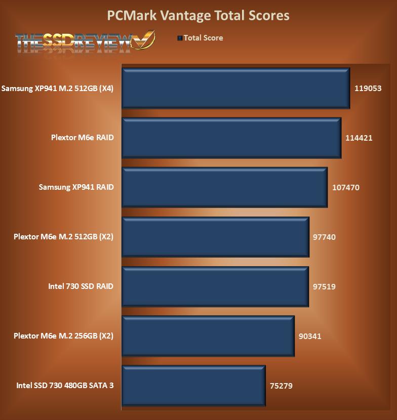 PCMark Vantage Top Scores