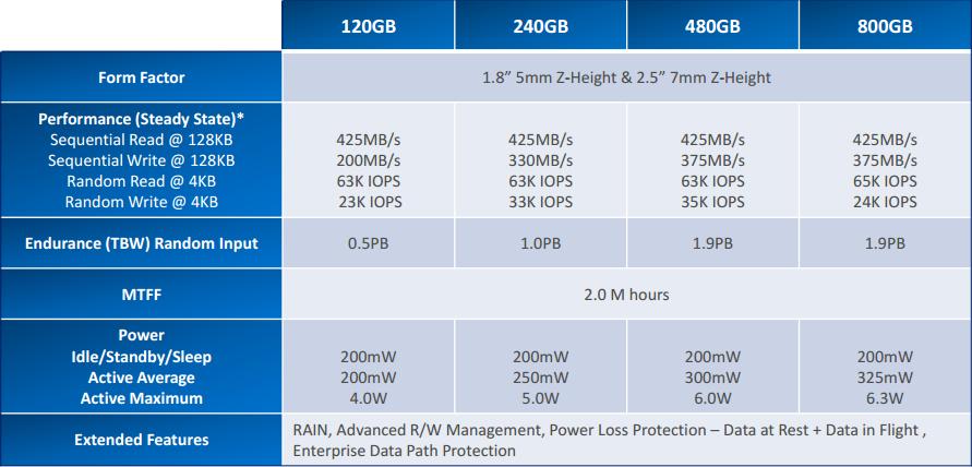 M500DC-Specs