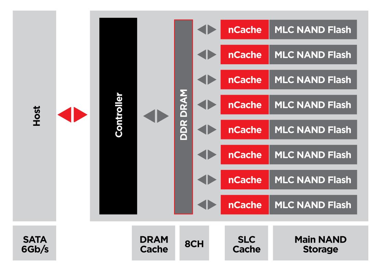 nCache Pro