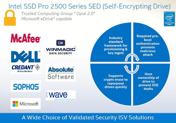 Intel PRO2500 security