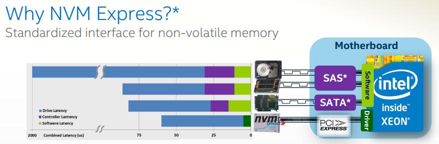 IntelP3700-NVMe