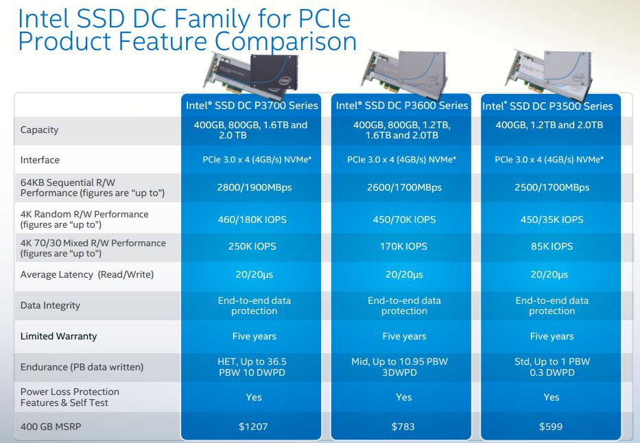 IntelP3700-ProductSpecs
