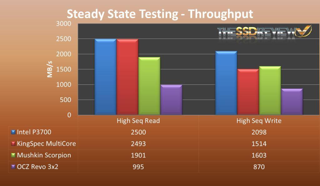 P3700 4 Corners Steady State Testing