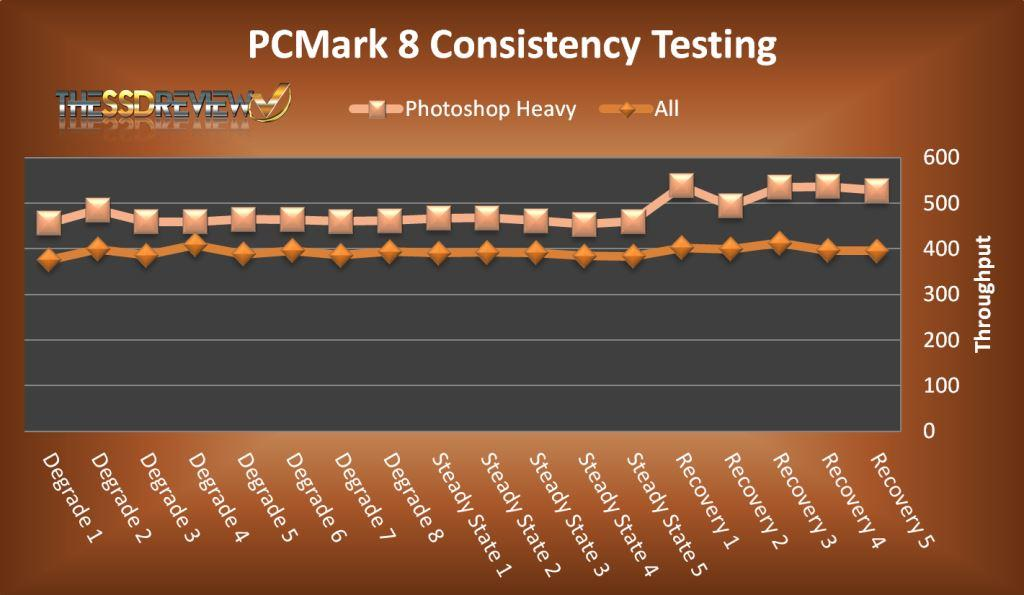 PCMark 8 PS Heavy and Overall Chart
