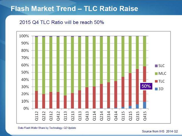 SM2256 TLC usage ratio rise