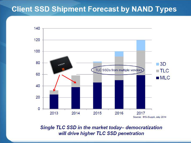 SM2256 client SSD by NAND type forecast