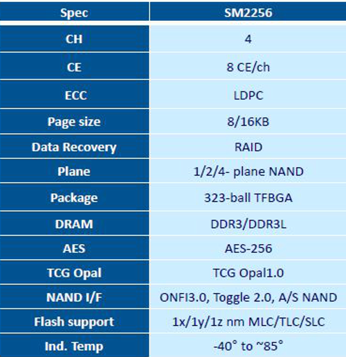 SM2256 data