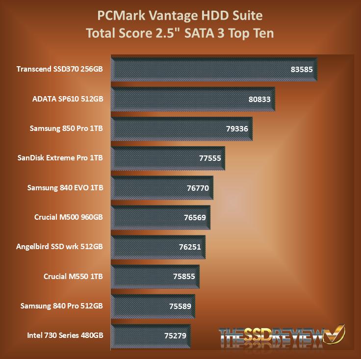 Transcend-SSD370-SSD-PCMark-Vantage-Char