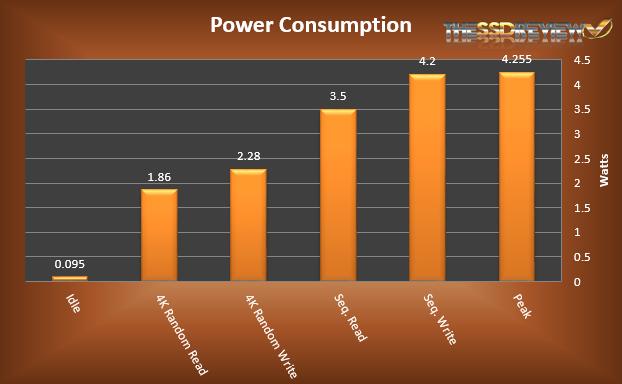 Micron M600 mSATA 256GB Power Consumption