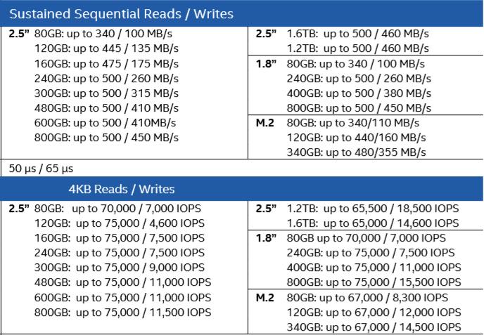 DC S3500 Specs