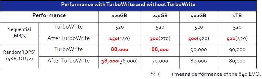 850 vs 840 EVO turbowrite