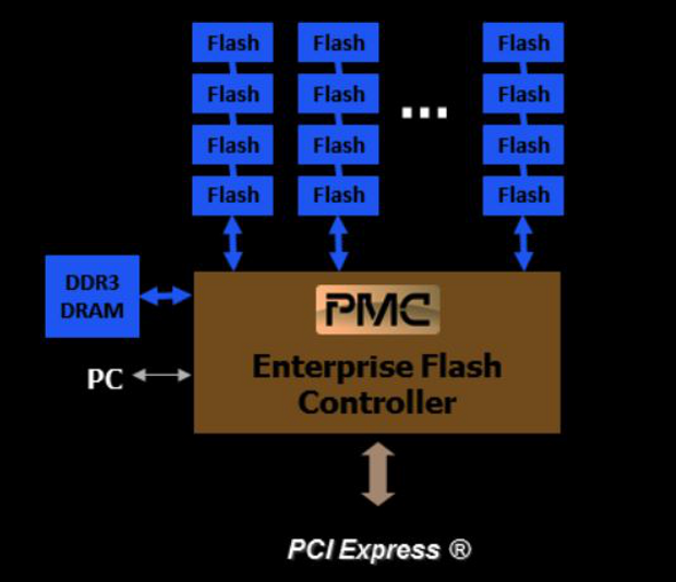 Flashtec block diagram