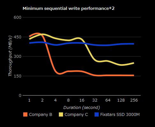Fixstars SSD sequential writes chart