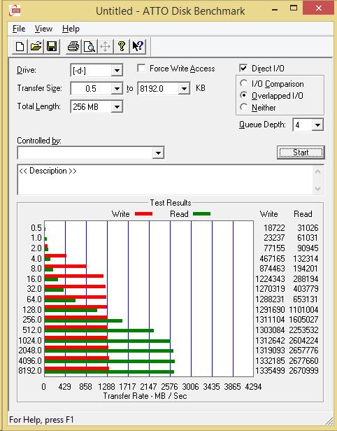 Intel 750 1.2TB NVMe ATTO