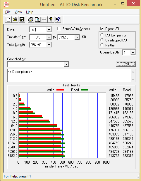 500GB Eluktro Pro Performance ATTO