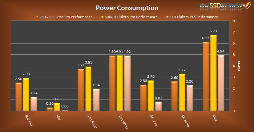 Eluktro Pro Performance Power Consumption
