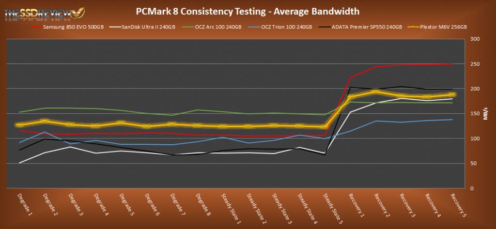 Plextor M6V 256GB PCMark 8 Average Bandwidth