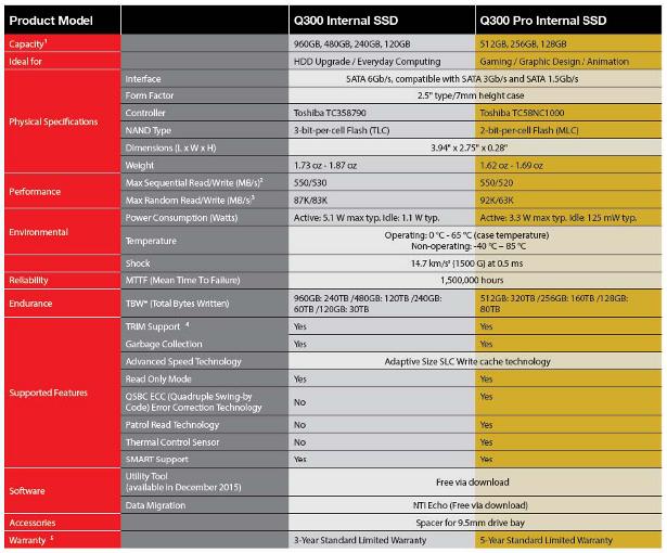 Q300-press-release-table-01