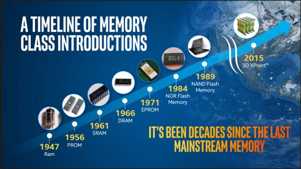 Memory-Timeline