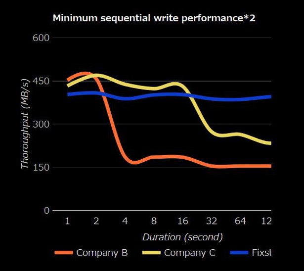 Fixstars SSD13000M sequential writes chart