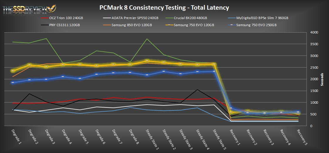 Samsung 750 EVO PCMark 8 TL