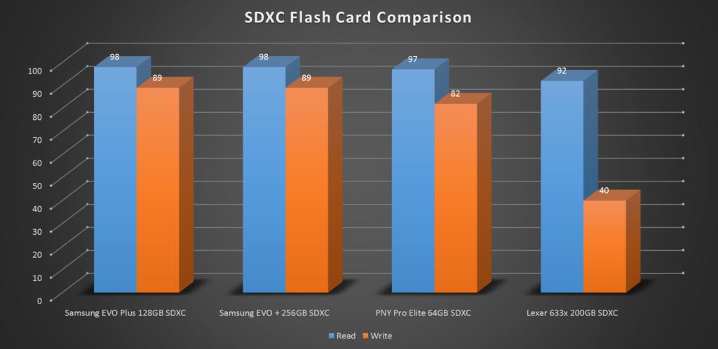 Samsung EVO Pro 128GB microSDXC Card Chart