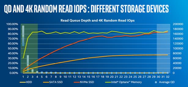 Intel Optane Memory random 4K IOPS comparison