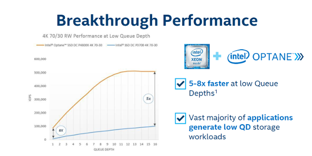 Intel Optane breakthrough performance