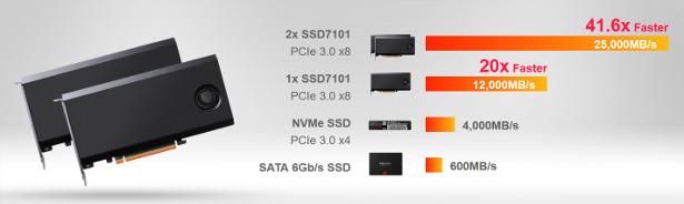 HighPoint SSD7101 banner 4