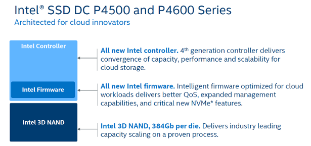 Intel SSD DC P4500 and DC P4600 banner 3