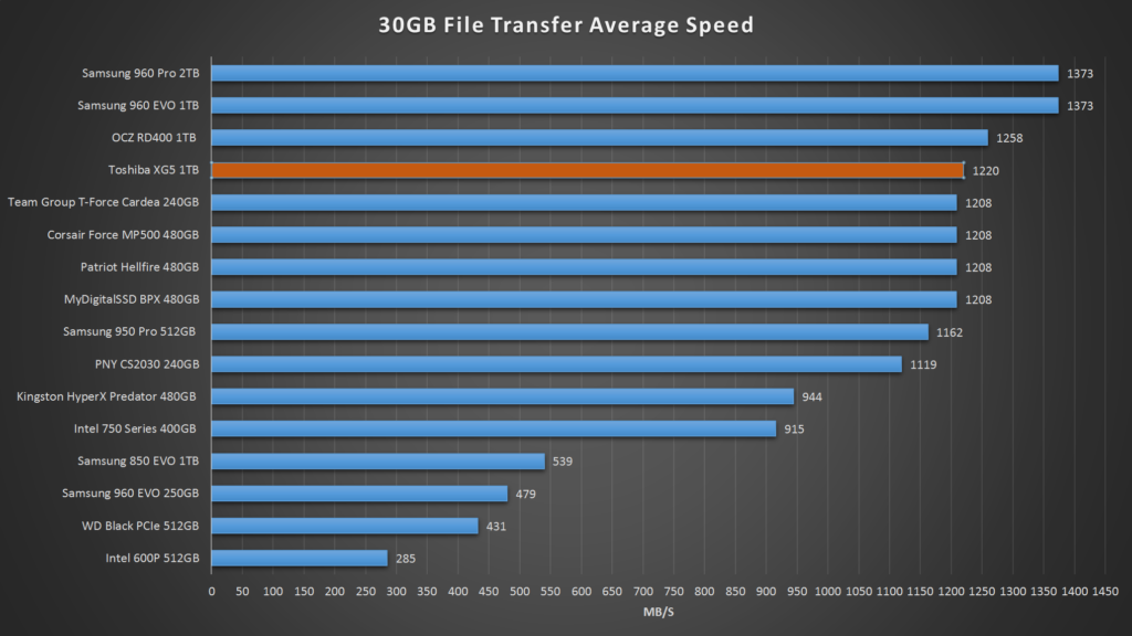 Toshiba XG5 File Transfer Speed Real World Testing