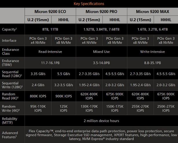 Micron 9200 SSD specs 2