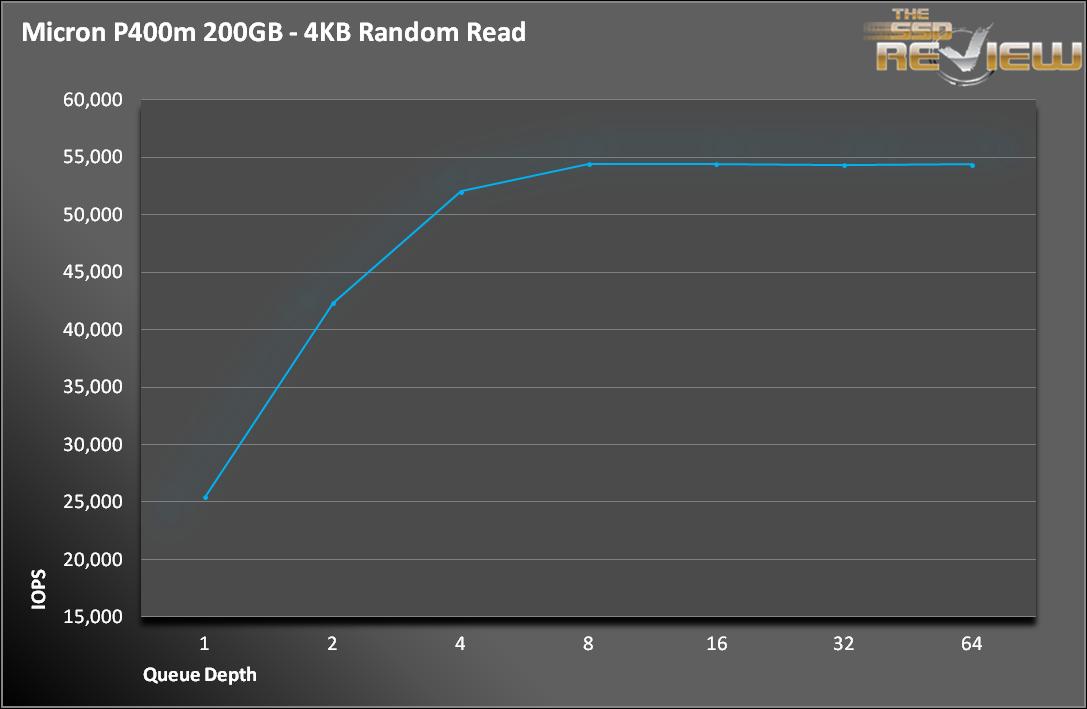 P400m 4K Read