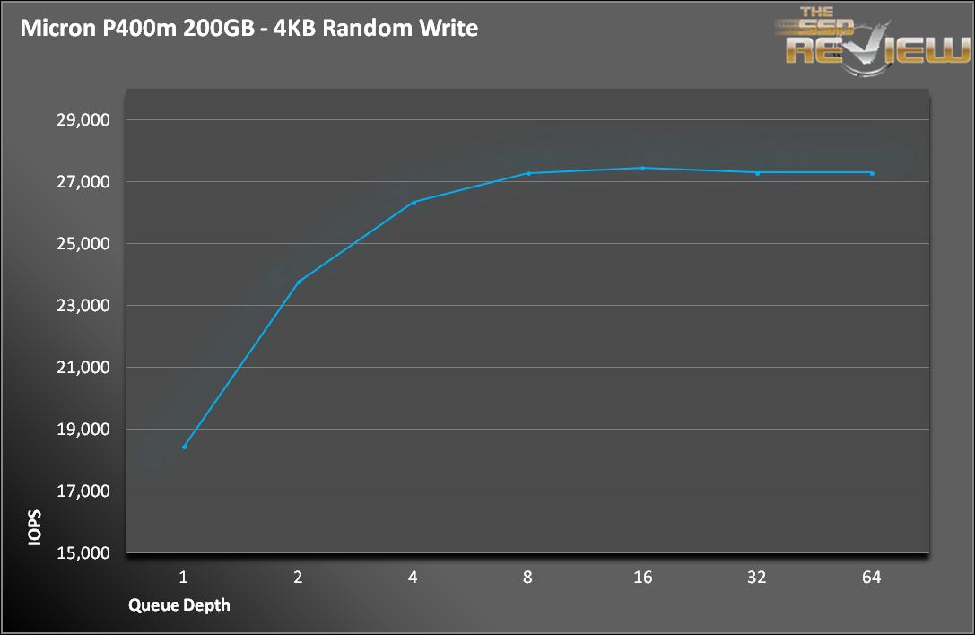 P400m 4K Write