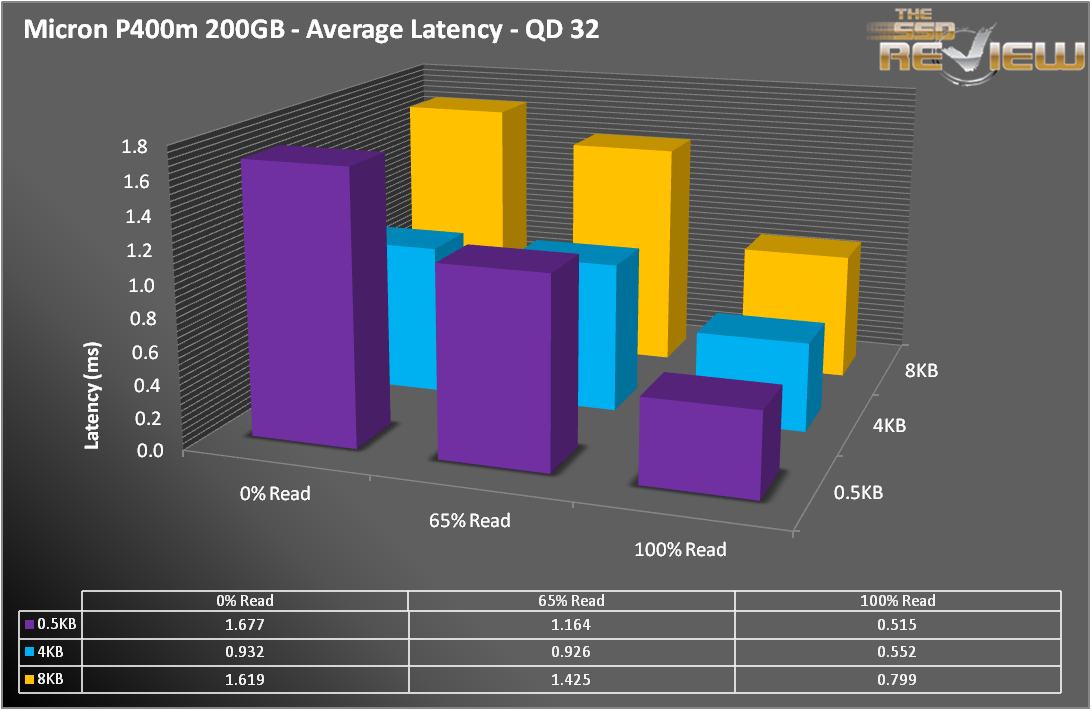 P400m AVE Latency