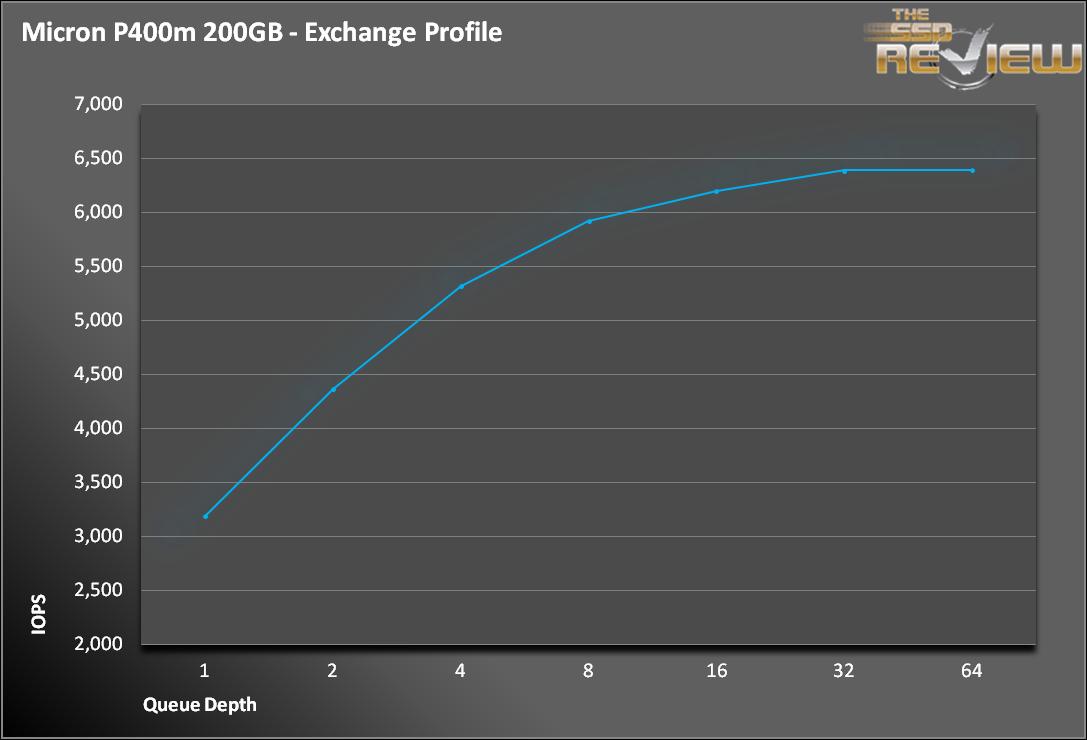 P400m Exchange