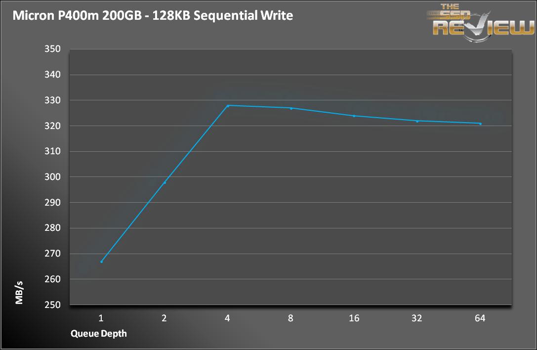 P400m Seq Write