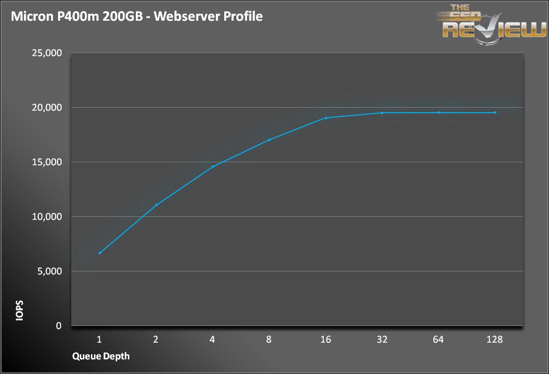 P400m Weberver