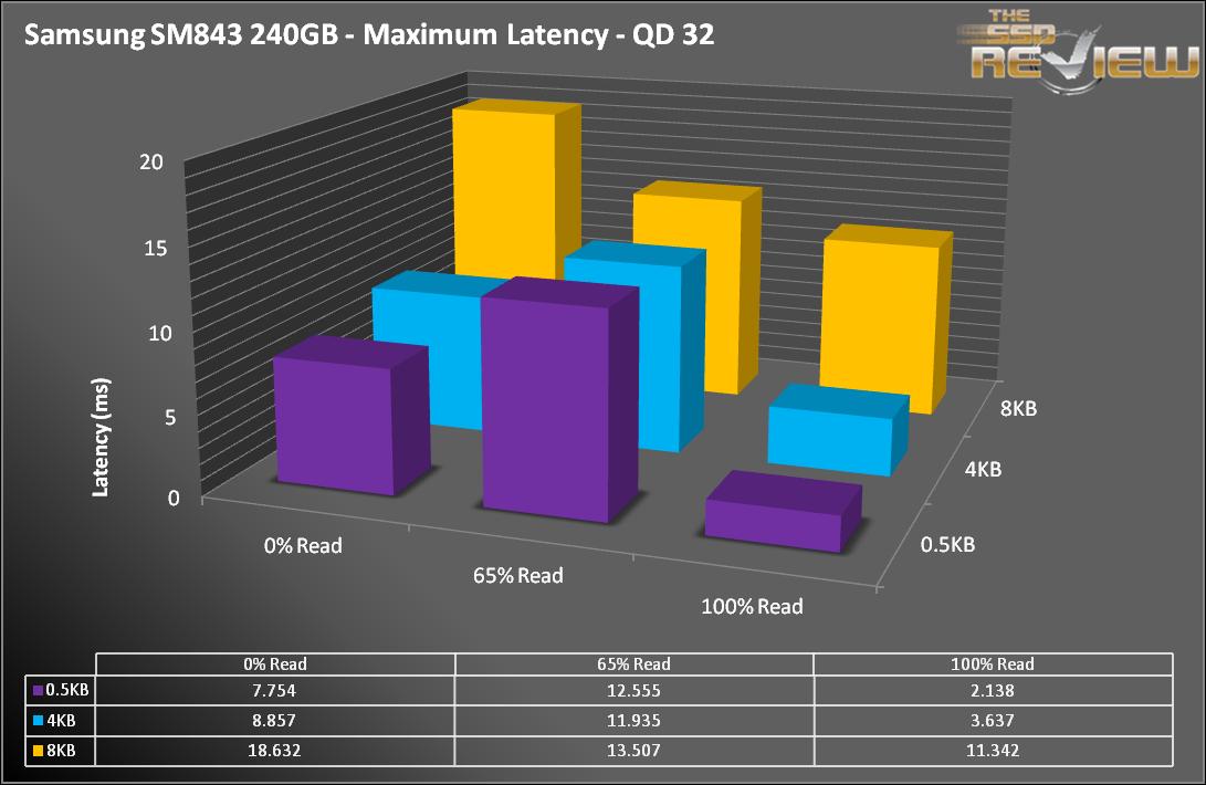 Samsung SM843 - Latency Max