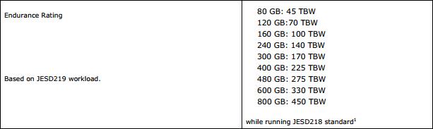 IntelS3500-SpecTBW